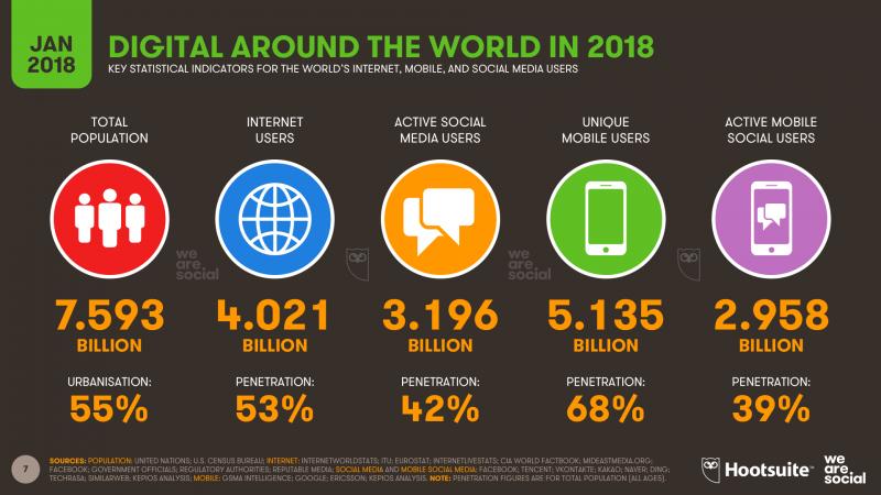 آمار اینترنت جهانی