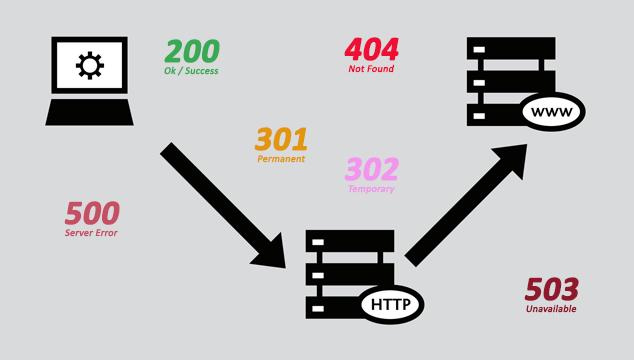 کدهای وضعیت HTTP را بیشتر بشناسید!
