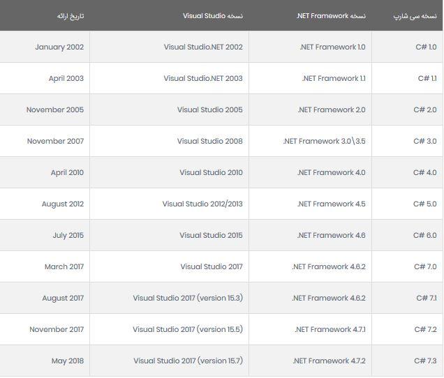 جدول ورژن های مختلف زیان برنامه نویسی سی شارپ