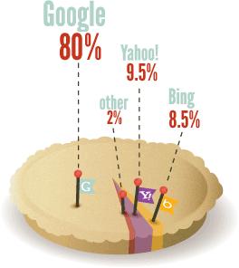 کیک درصد های موتور های جستجو گوگل بینگ و یاهو 9.5 و بقیه .2